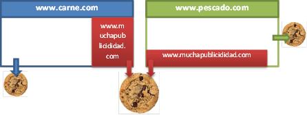 Así trabajan las cookies en varios dominios. Imagen: qmbecanada.com